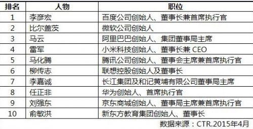 中国90后大学生最崇拜商界领袖三甲 李彦宏、盖茨、马云